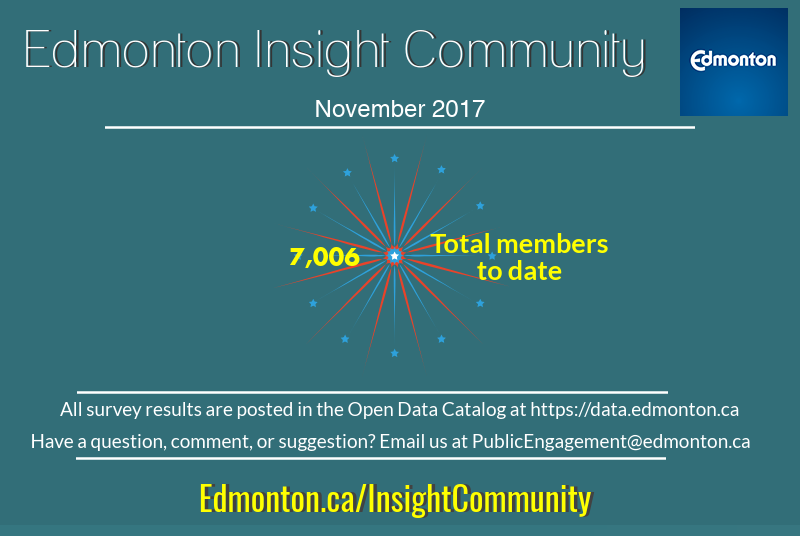 Edmonton Insight November Newsletter 2017 Infographic